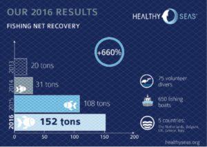 Здоровые моря 2016